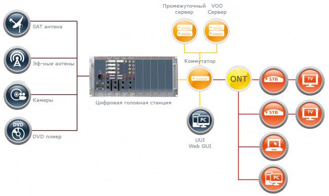 Типовая структурная схема IPTV
